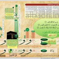 مخطط امامة اهل البيت (ع) في سورة الفاتحة